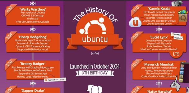 ubuntu nine years -f- unpocogeek.com