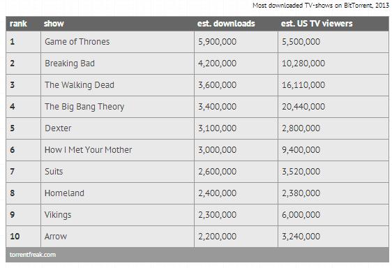 series de tv mas pirateadas en el 2013 - unpocogeek.com