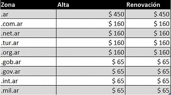 Tabla de precios de dominios de internet argentinos