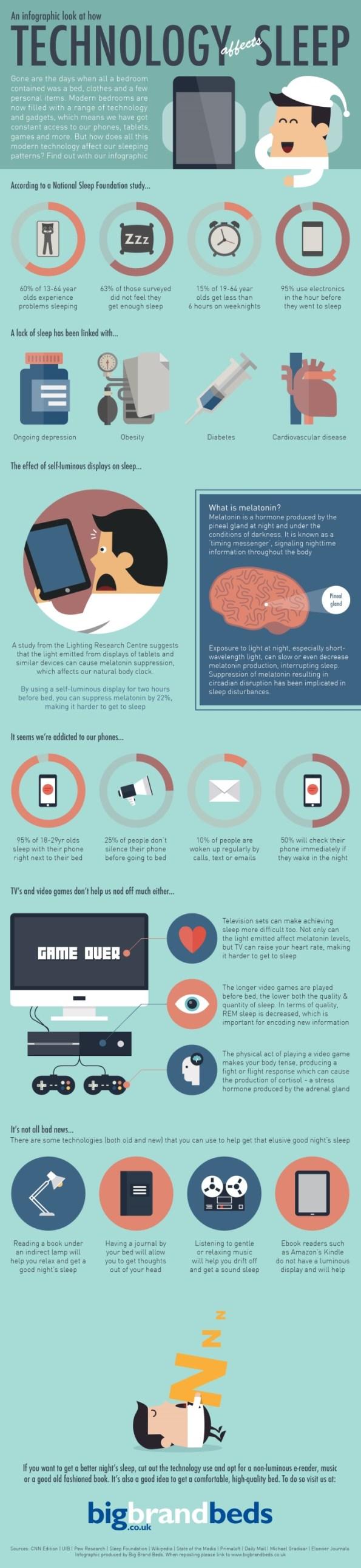 como-la-tecnologia-afecta-nuestro-suenio-unpocogeek.com