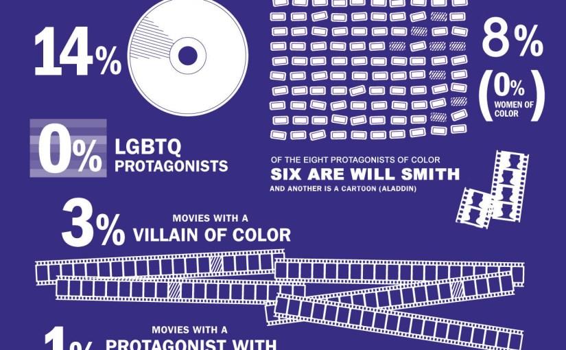 Diversidad en las peliculas de fantasia y ciencia ficción