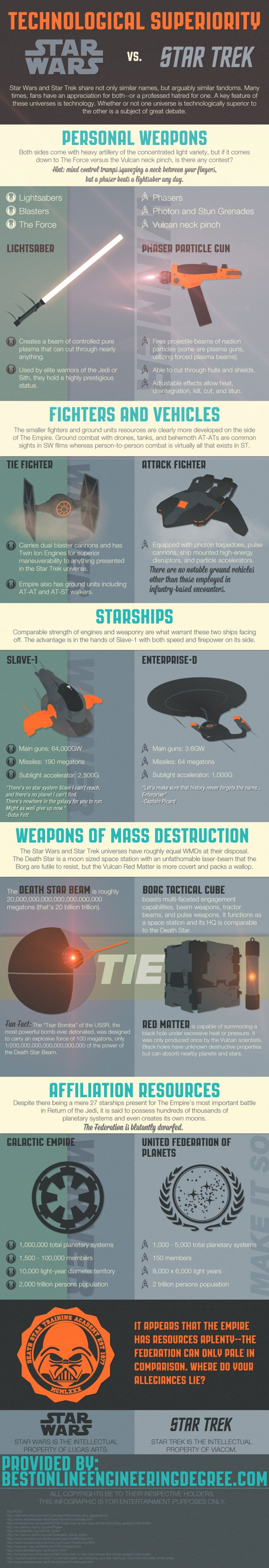 wars-vs-trek_infografia_unpocogeek.com