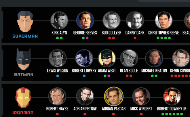 Actores que representaron a súper héroes unpocogeek.com