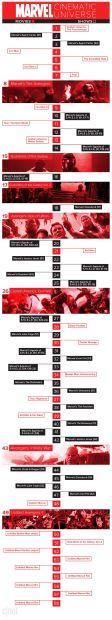 El universo cinematográfico de Marvel en perfecto orden