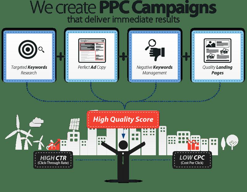 Adwords PPC Management
