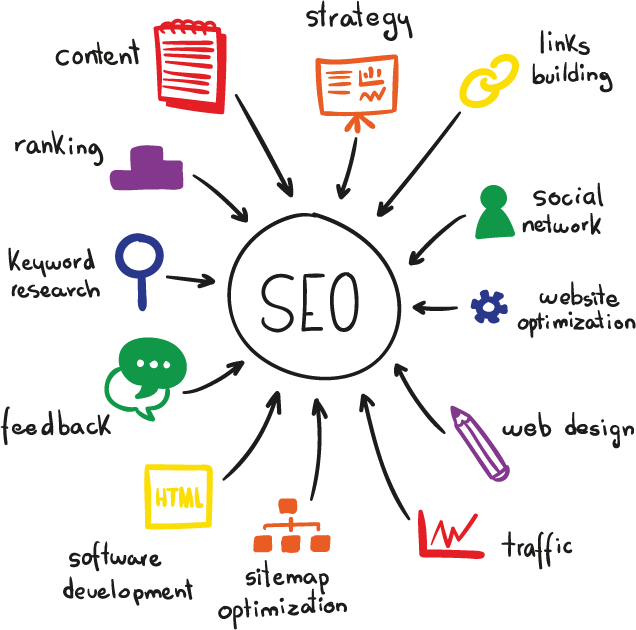 2019 SEO Trends and Predictions