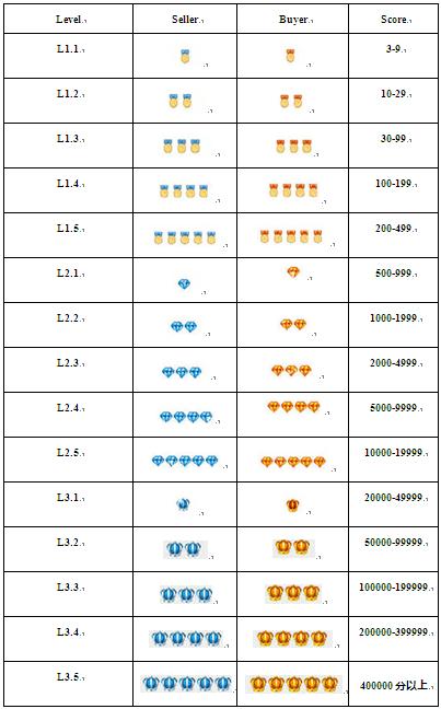 AliExpress Review Supplier Score