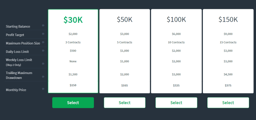 TopstepTrader Plans and Prices