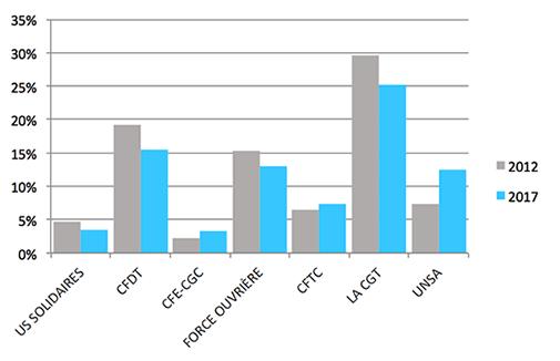 TPE Résultats graphique