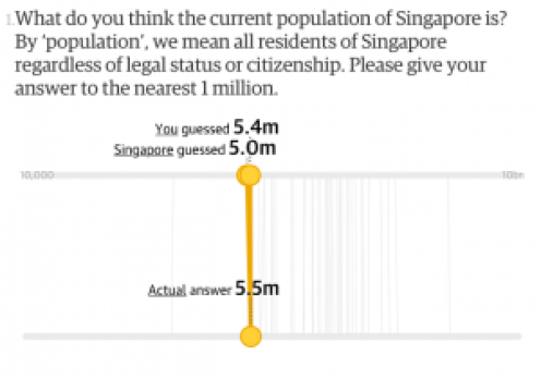 Singaporeans spot on about our population