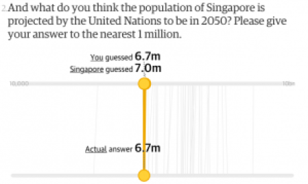 We were right about our projected population