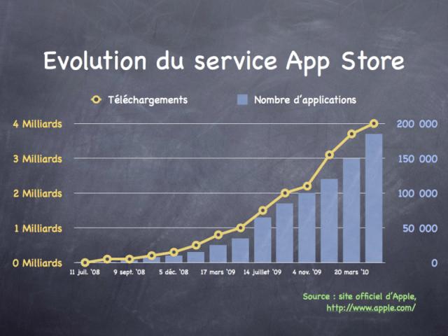 10 milliards d'applications téléchargées sur l'AppStore - Graphique
