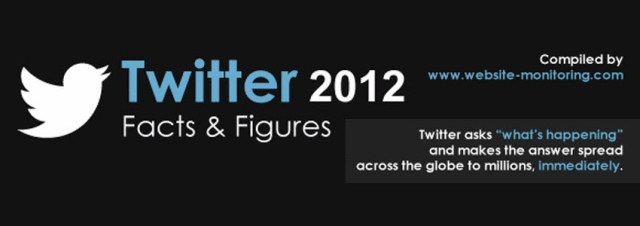 Twitter : les statistiques 2012 [infographie]
