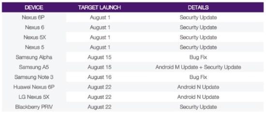 Android 7.0 Nougat : une sortie dès le 22 août ?