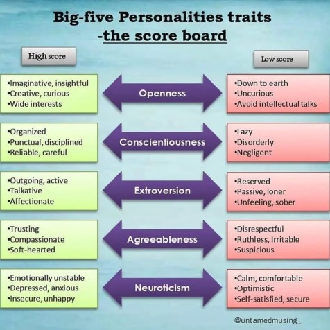 Which personality trait do you think defines you the most?