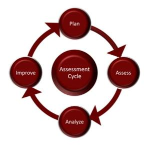 AssessmentCycle