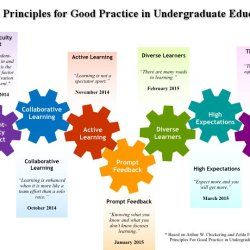 Teaching Online and the Seven Principles for Good Practice