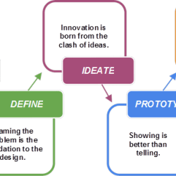 Designthinkingprocess