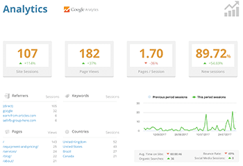 Cheshire WordPress Analytics Report