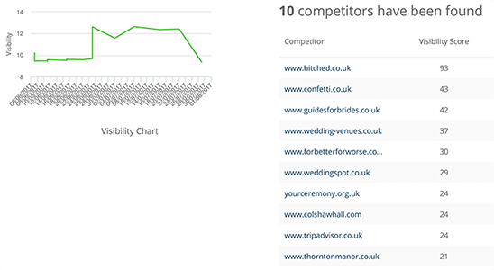 Cheshire WordPress Website Keyword Ranking