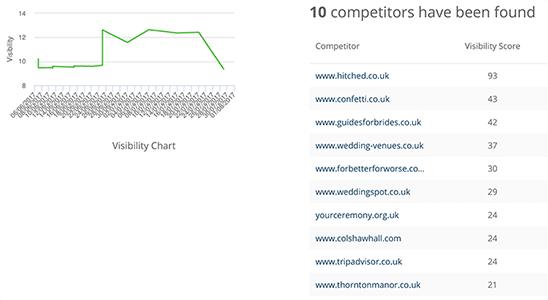 Cheshire WordPress Website Keyword Ranking