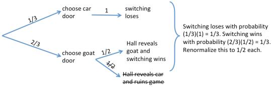 monty-hall-problem_04