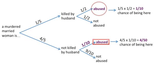 defense attorney's fallacy diagram 02