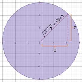 circle with pythagorean theorem