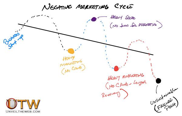 Negative-Marketing-Cycle