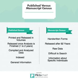 What's the Difference between Published and Manuscript Censuses? (click to em-biggen)