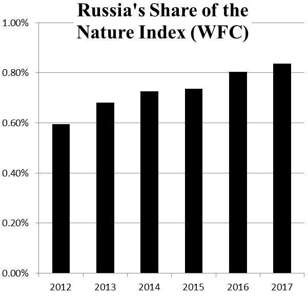russia-global-share-nature-index