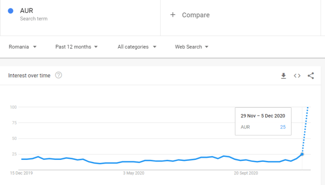 "Search interest for ""AUR"" in Romania."