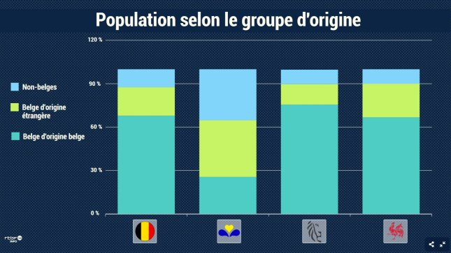 "Population by origin in Belgium, Brussels, Flanders, and Wallonia. Blue: non-Belgians, light green: Belgians of foreign origin, teal: ""Belgians of Belgian origin."""