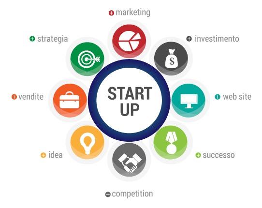 sistema startup