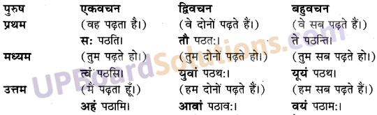Hindi To Sanskrit Anuvad Class 10 UP Board Solutions