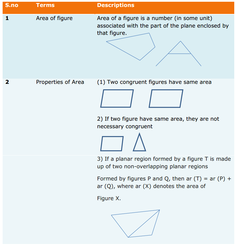 Areas of Parallelograms and Triangles Formulas for Class 9 Q1