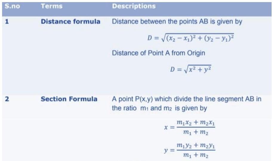 Coordinate Geometry Formulas for Class 10 Q3
