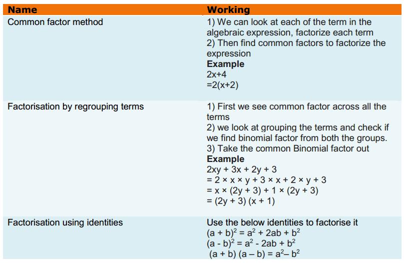 Factorisation Formulas Class 8 Q2