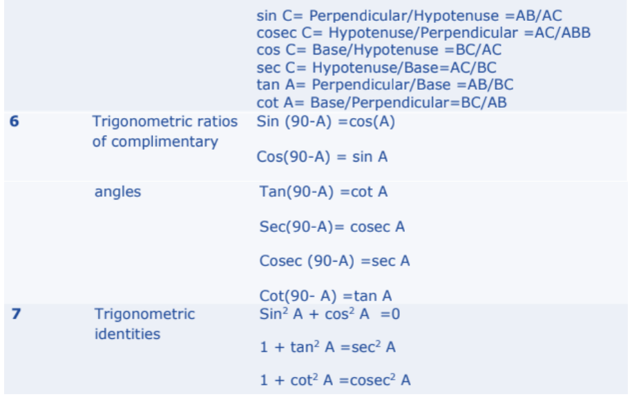 Introduction to Trigonometry Formulas for Class 10 Q4