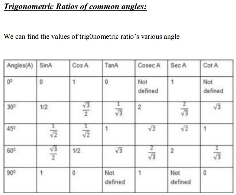 Introduction to Trigonometry Formulas for Class 10 Q5