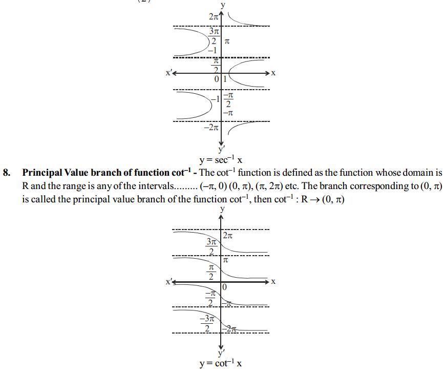 Inverse Trigonometric Functions Formulas for Class 12 Q6