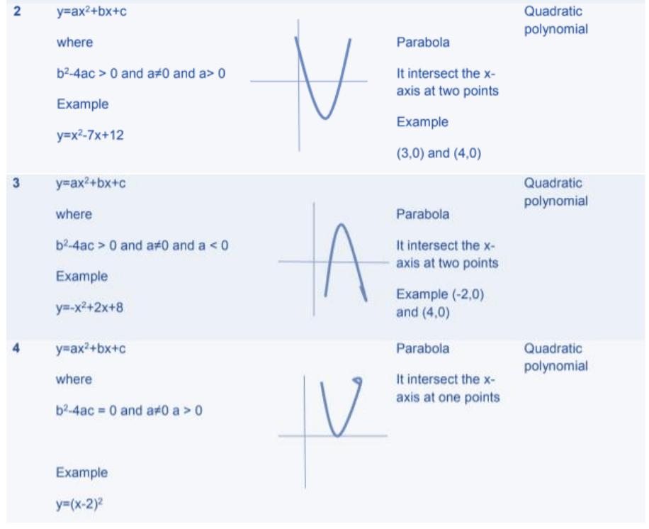 Polynomials Formulas for Class 10 Q4