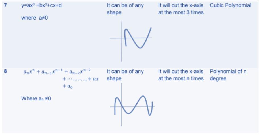 Polynomials Formulas for Class 10 Q6