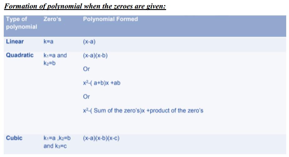 Polynomials Formulas for Class 10 Q8