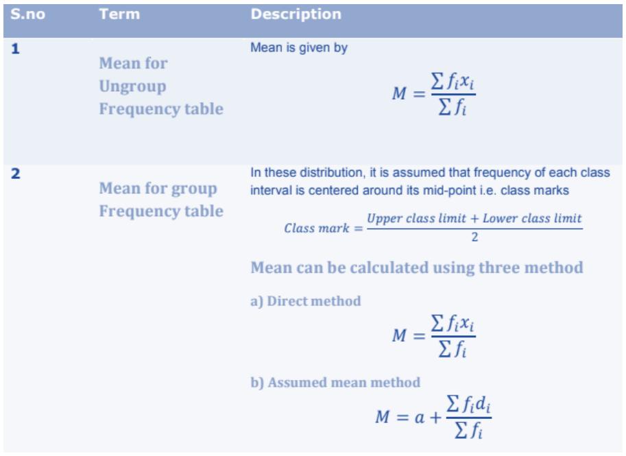 Statistics Formulas for Class 10 Q6