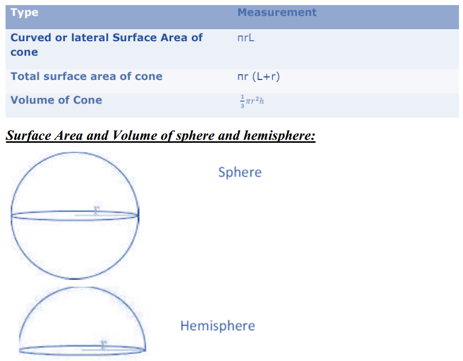 Surface Areas and Volumes Formulas for Class 10 Q7