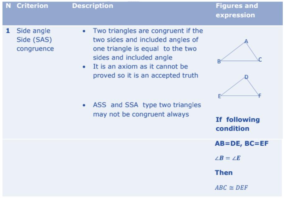 Triangles Formulas for Class 10 Q4