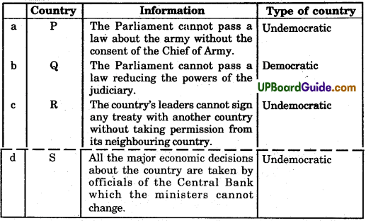 UP Board Solutions for Class 9 Social Science Civics Chapter 1 Democracy in the Contemporary World - 2