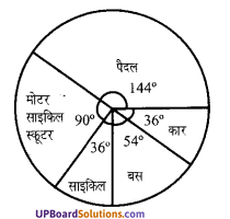 UP Board Class 7 Math Chapter 3 साँख्यिकी