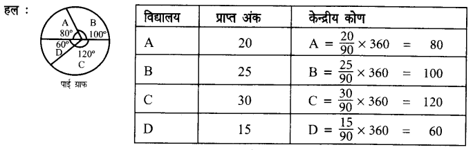 UP Board Solution Class 7 साँख्यिकी Chapter 3